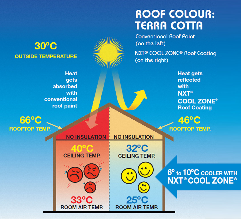 NXT Cool Zone Heat Reflective Roof Paint